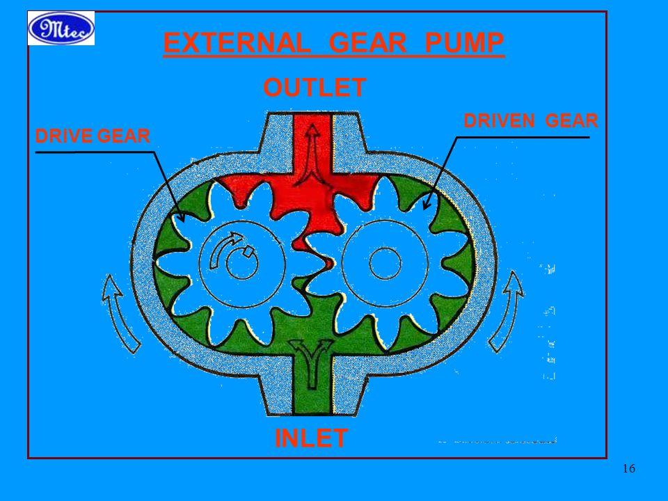 EXTERNAL GEAR PUMP OUTLET DRIVEN GEAR DRIVE GEAR INLET