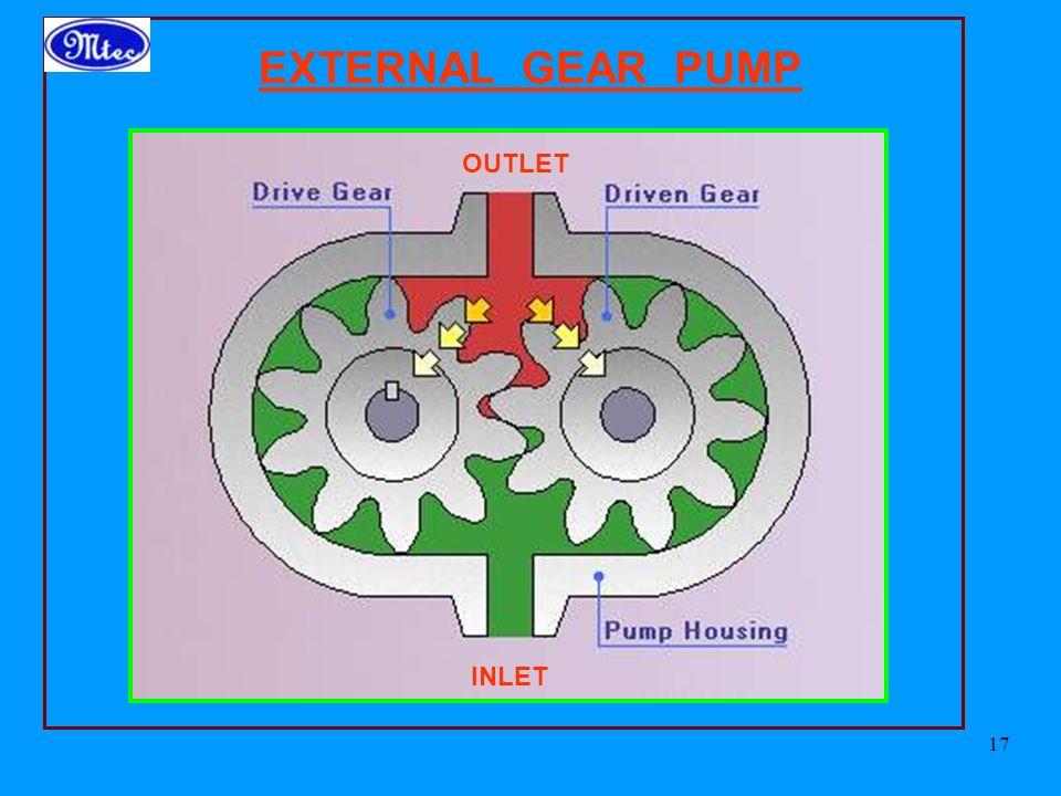 EXTERNAL GEAR PUMP OUTLET INLET