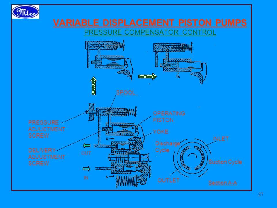VARIABLE DISPLACEMENT PISTON PUMPS PRESSURE COMPENSATOR CONTROL