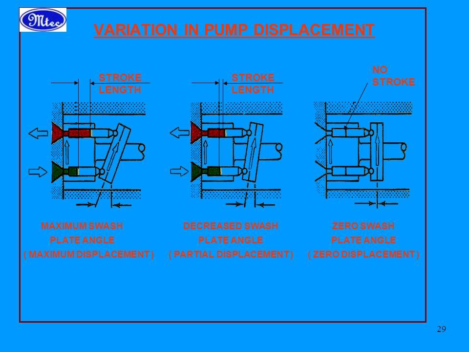 VARIATION IN PUMP DISPLACEMENT