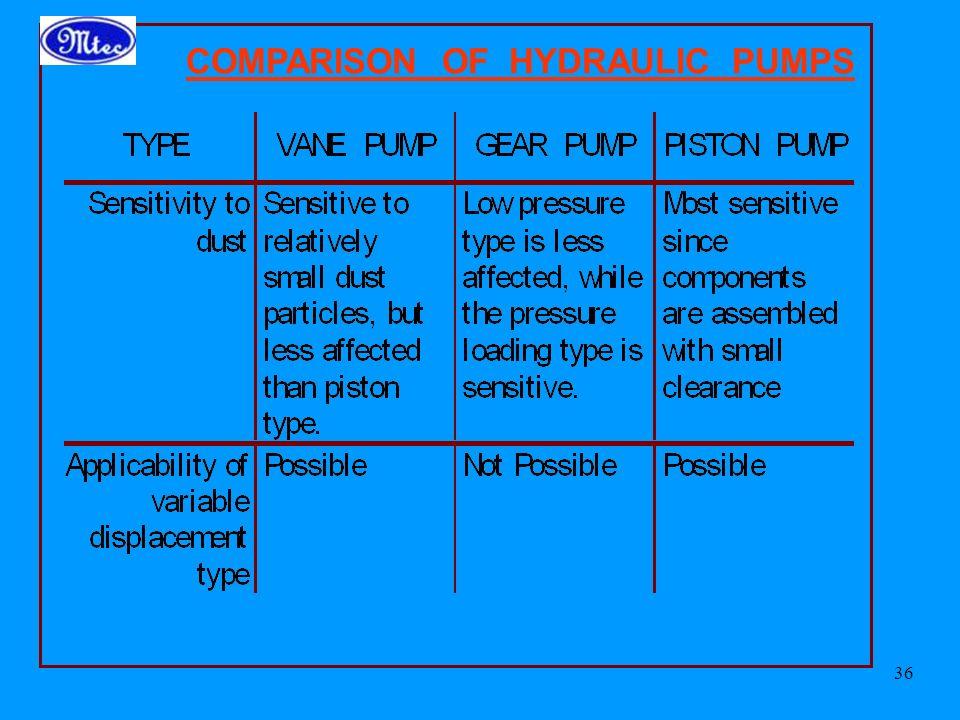COMPARISON OF HYDRAULIC PUMPS