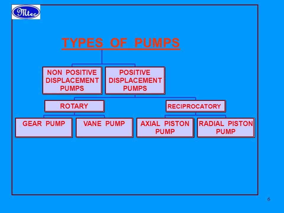 TYPES OF PUMPS NON POSITIVE DISPLACEMENT PUMPS GEAR PUMP VANE PUMP