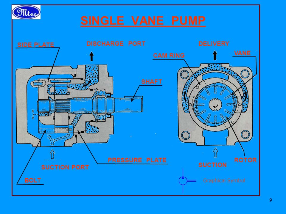SINGLE VANE PUMP SIDE PLATE DISCHARGE PORT DELIVERY VANE CAM RING