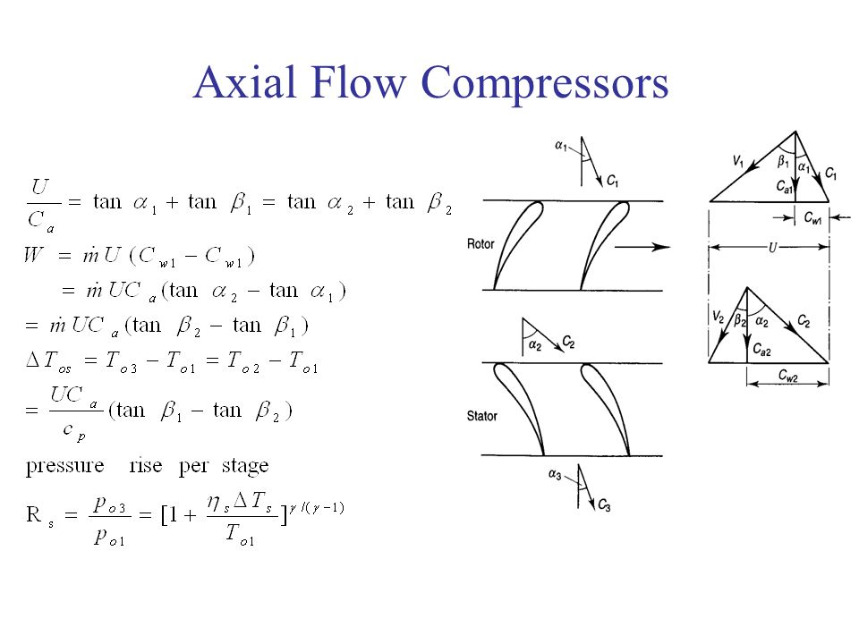 Axial Flow Compressor : Axial flow compressors ppt download
