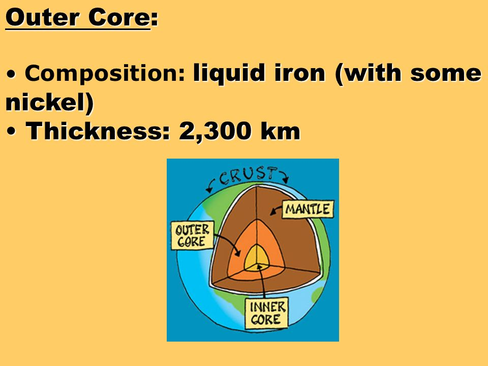 Outer Core: Thickness: 2,300 km