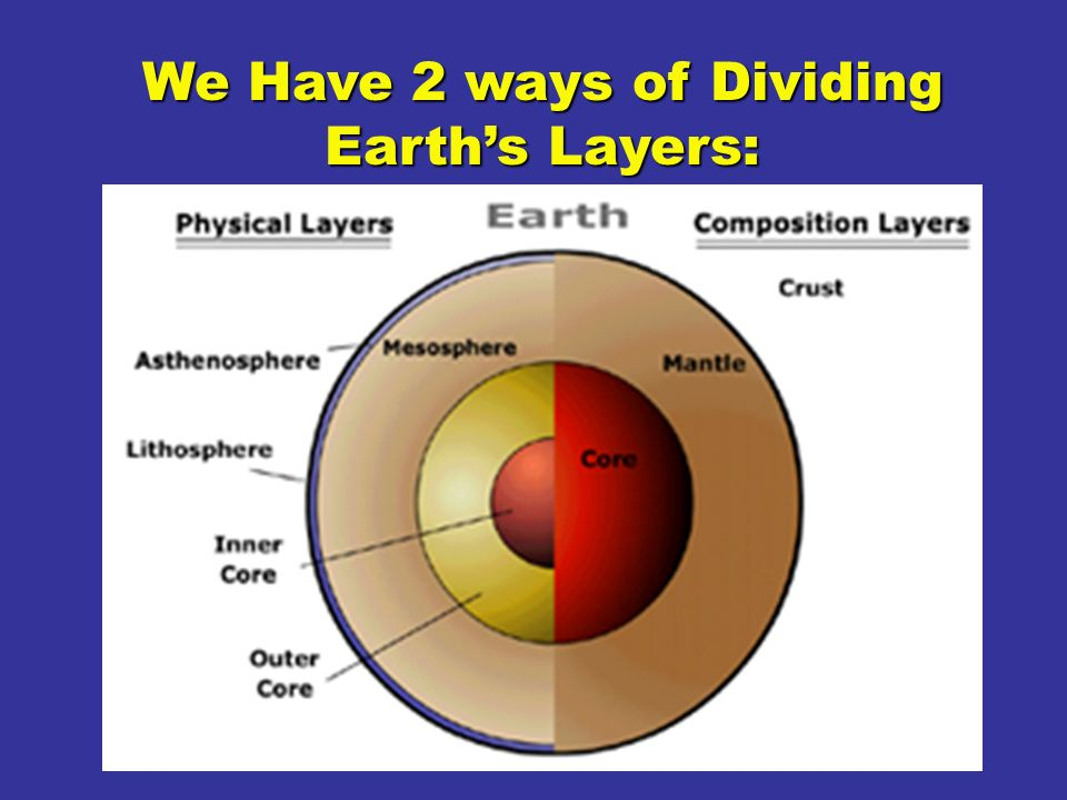 We Have 2 ways of Dividing Earth's Layers: