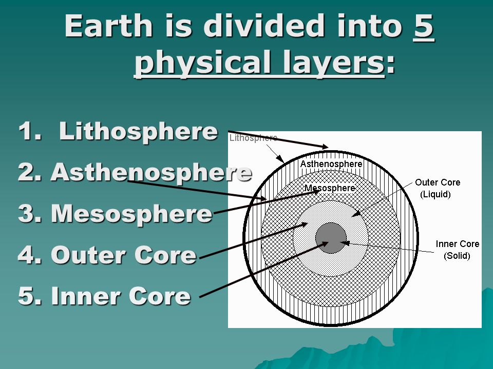 Earth is divided into 5 physical layers: