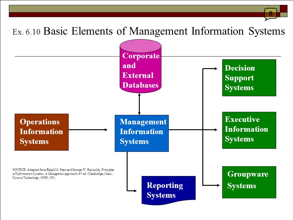 the basic elements of management information systems essay What follows is essentially a checklist of elements of systems and the attributes that these elements may have  the ingredients of the information that the system.