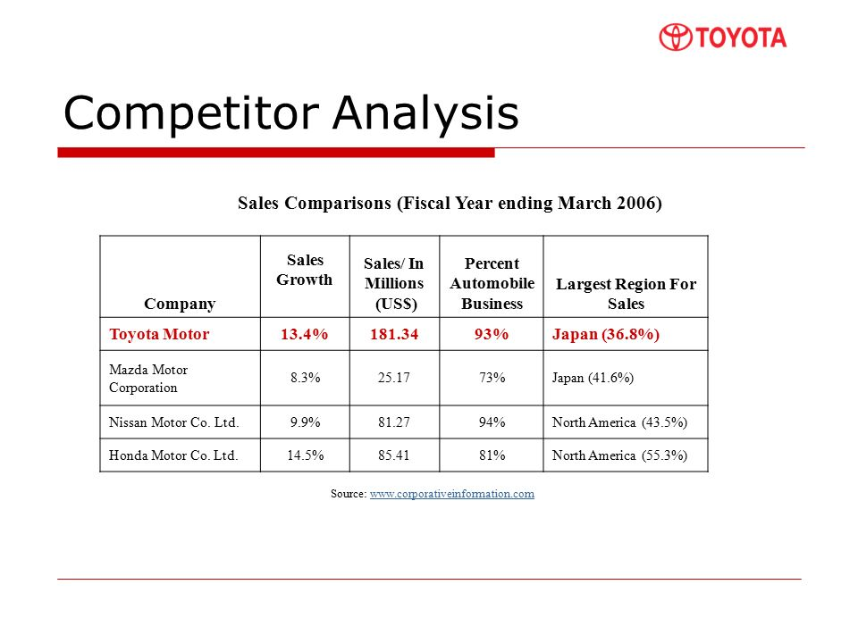 Agenda about toyotakevin industry analysisterrence competitor analysis sales comparisons fiscal year ending march 2006 sciox Image collections