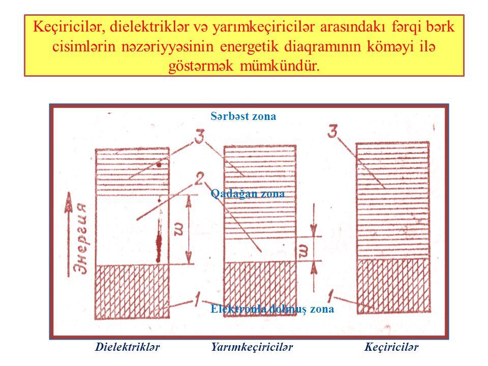 Keçiricilər, dielektriklər və yarımkeçiricilər arasındakı fərqi bərk cisimlərin nəzəriyyəsinin energetik diaqramının köməyi ilə göstərmək mümkündür.