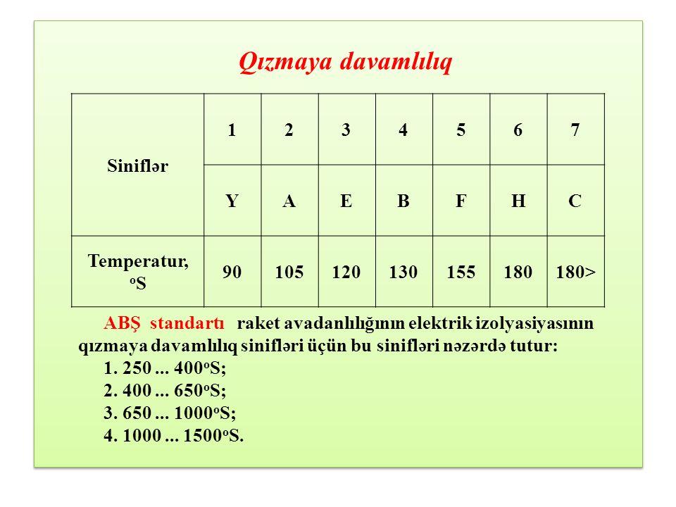 Qızmaya davamlılıq Siniflər 1 2 3 4 5 6 7 Y A E B F H C Temperatur, oS