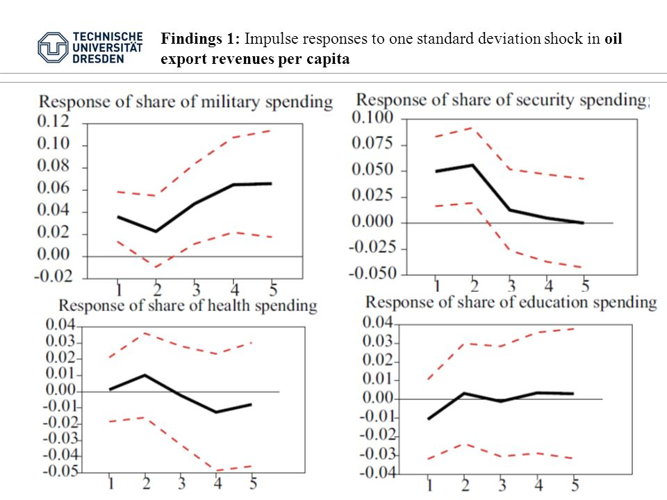 Findings 1: Impulse responses to one standard deviation shock in oil export revenues per capita