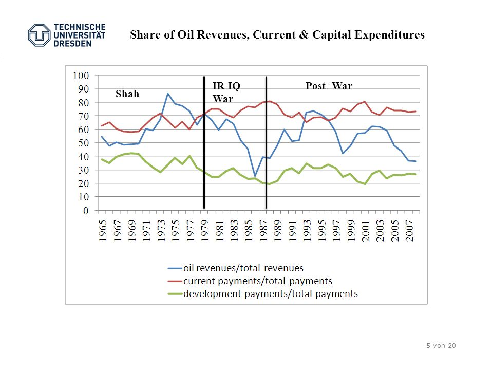 Share of Oil Revenues, Current & Capital Expenditures