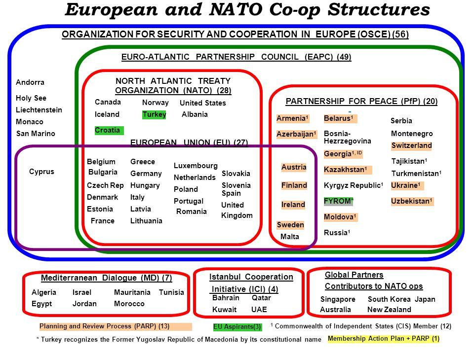 ORGANIZATION (NATO) (28) Mediterranean Dialogue (MD) (7)