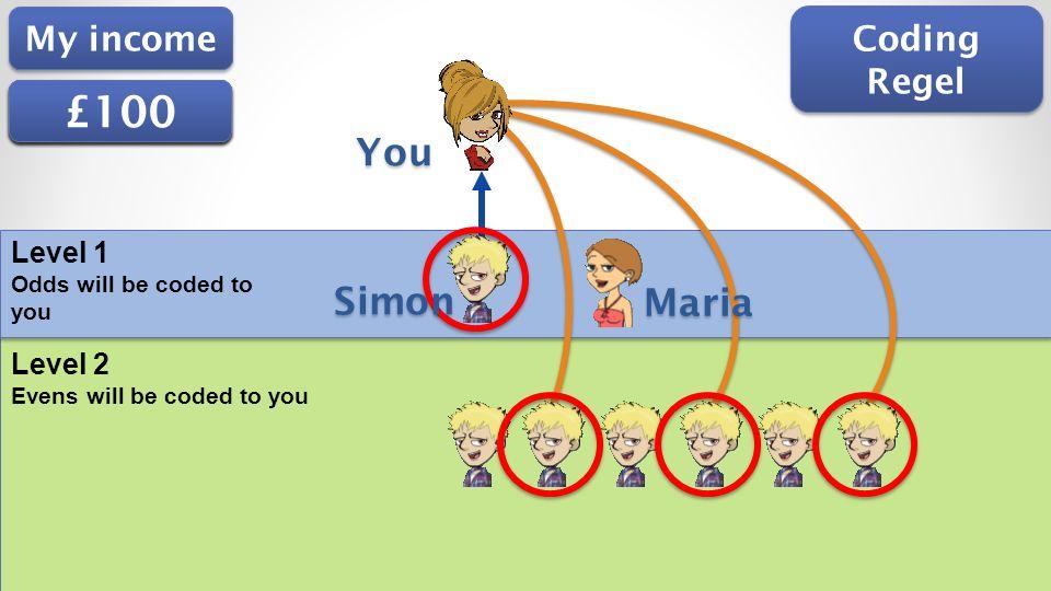 £25 £100 £75 £50 You Simon Maria My income Coding Regel Level 1