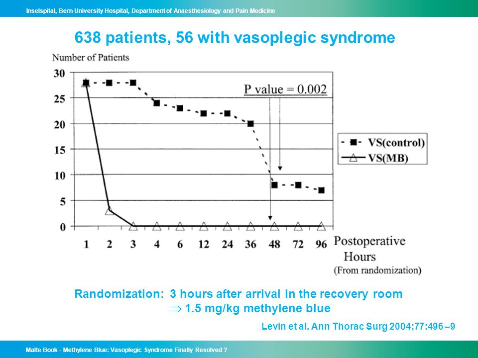 638 patients, 56 with vasoplegic syndrome