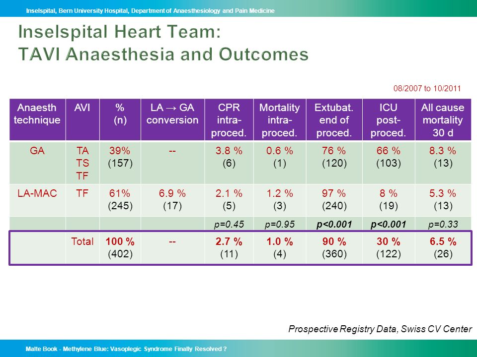 Inselspital Heart Team: TAVI Anaesthesia and Outcomes