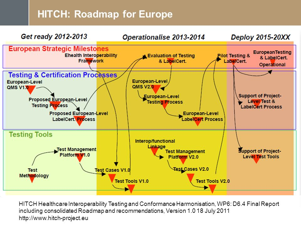 HITCH: Roadmap for Europe