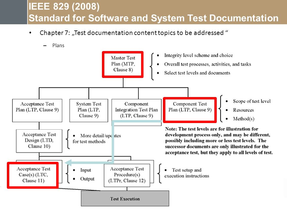 Standard for Software and System Test Documentation