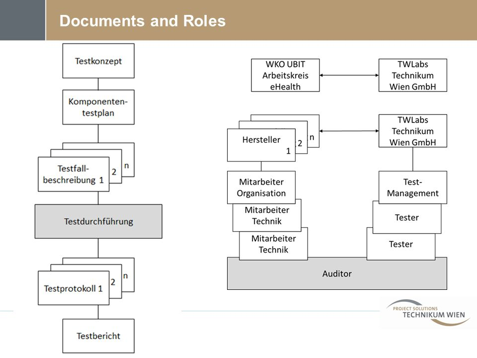 Documents and Roles