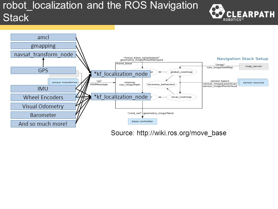 robot_localization and gmapping - how the transform should be done
