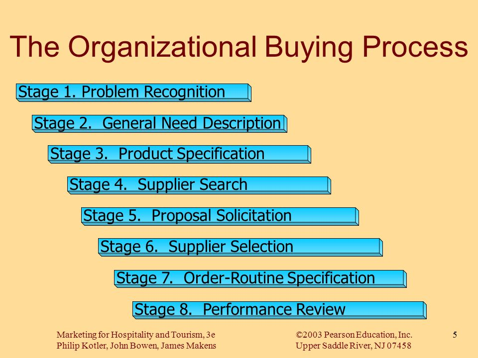 organizational buyer behavior and buyer seller relationships essay Taxonomy of salesperson - customer interaction research paper by  behavior (obb) buyer-seller relationships  taxonomy of salesperson - customer interaction.