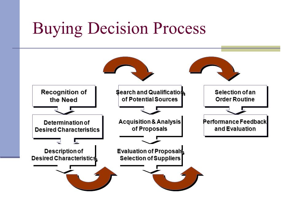 "buying decision process and sony overview Process approach 5-6  phillips precision has made the ""strategic business decision"" to develop  shall be used internally to provide an overview of iso."