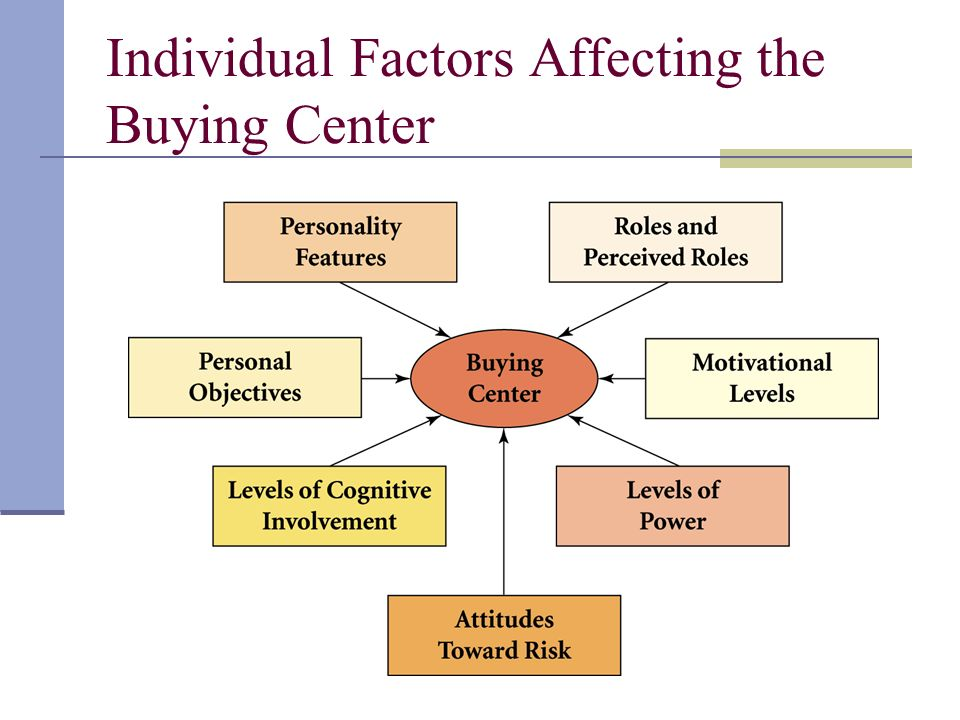 individual factors Agents or forces (such as other individuals or groups) within an individual's sphere of activity or life-space, that exert conforming influences on him or her.