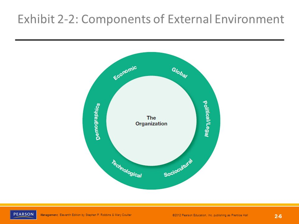 components of external environment Organizational environment denotes internal and external environmental factors influencing organizational activates and decision making.
