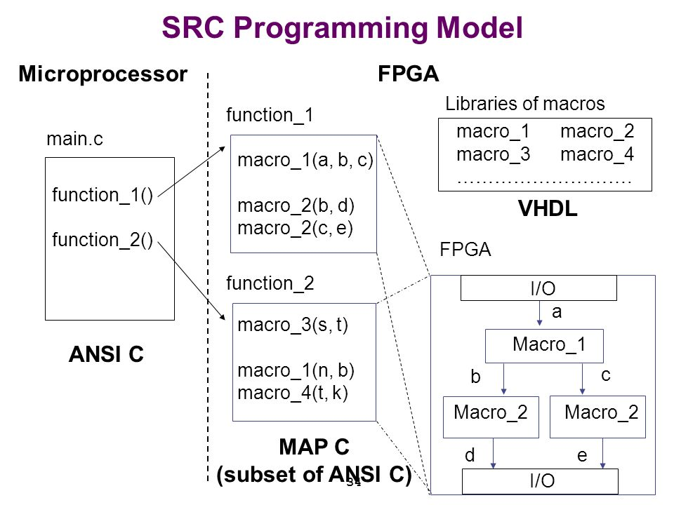 Fpga based supercomputers ppt video online download Ansi c compiler online
