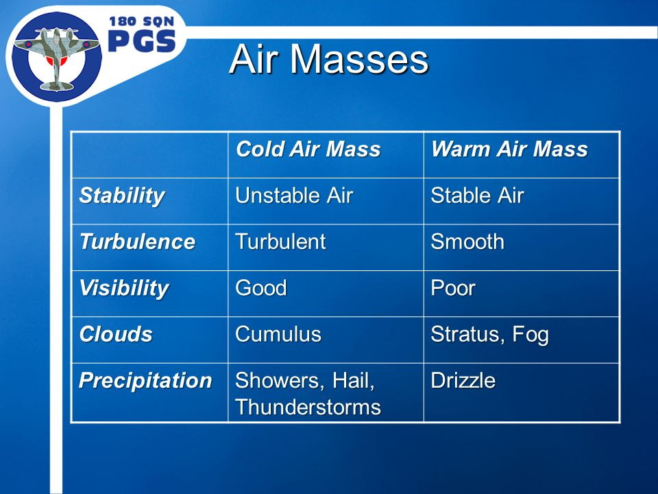 Cold Air Mass : Meteorology air masses fronts ppt video online download