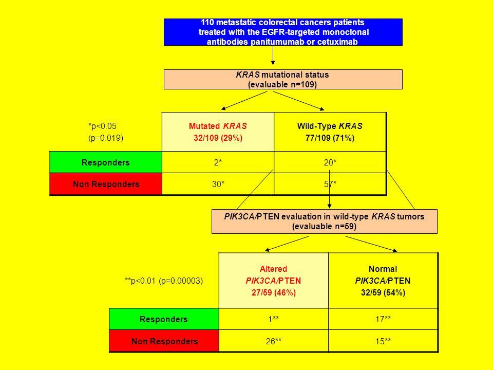 110 metastatic colorectal cancers patients