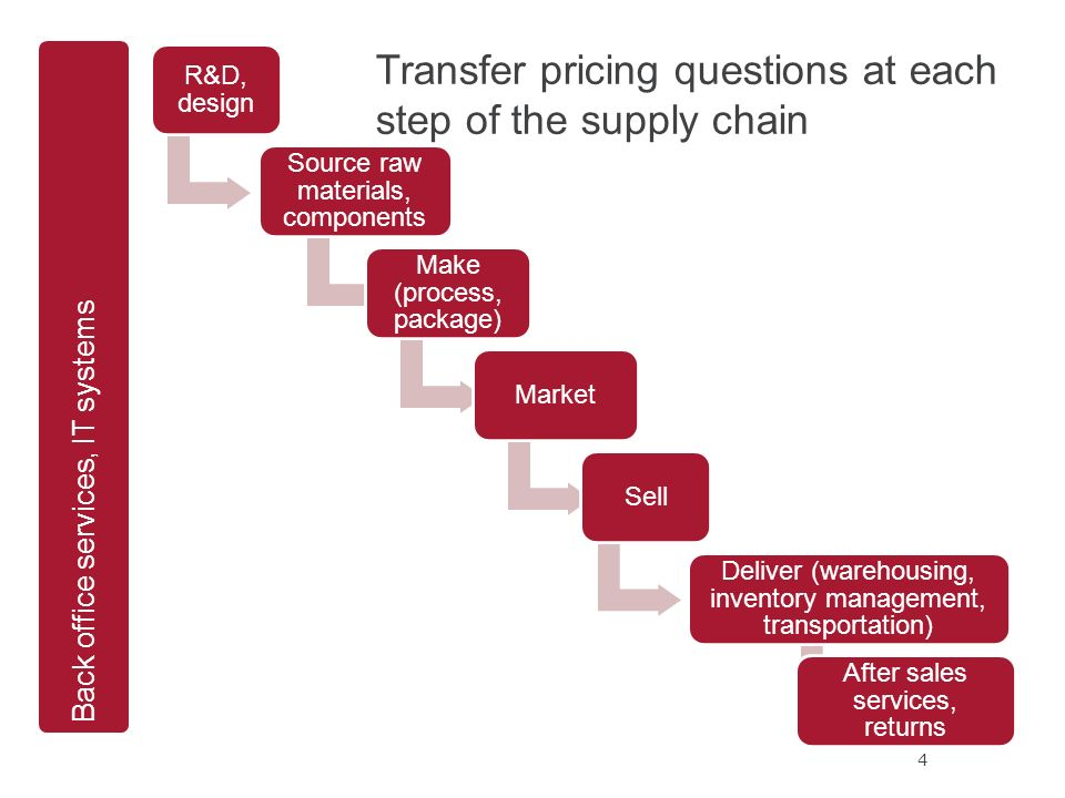 Service Supply Transfer : Saturday december session ppt download