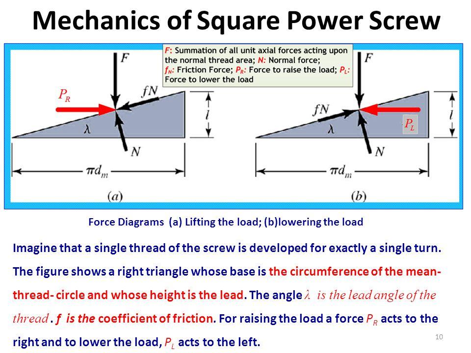 Mechanics of Square Power Screw