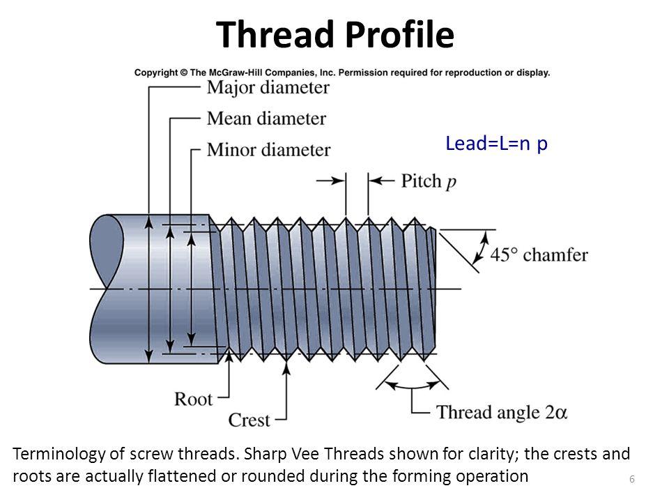 Thread Profile Lead=L=n p