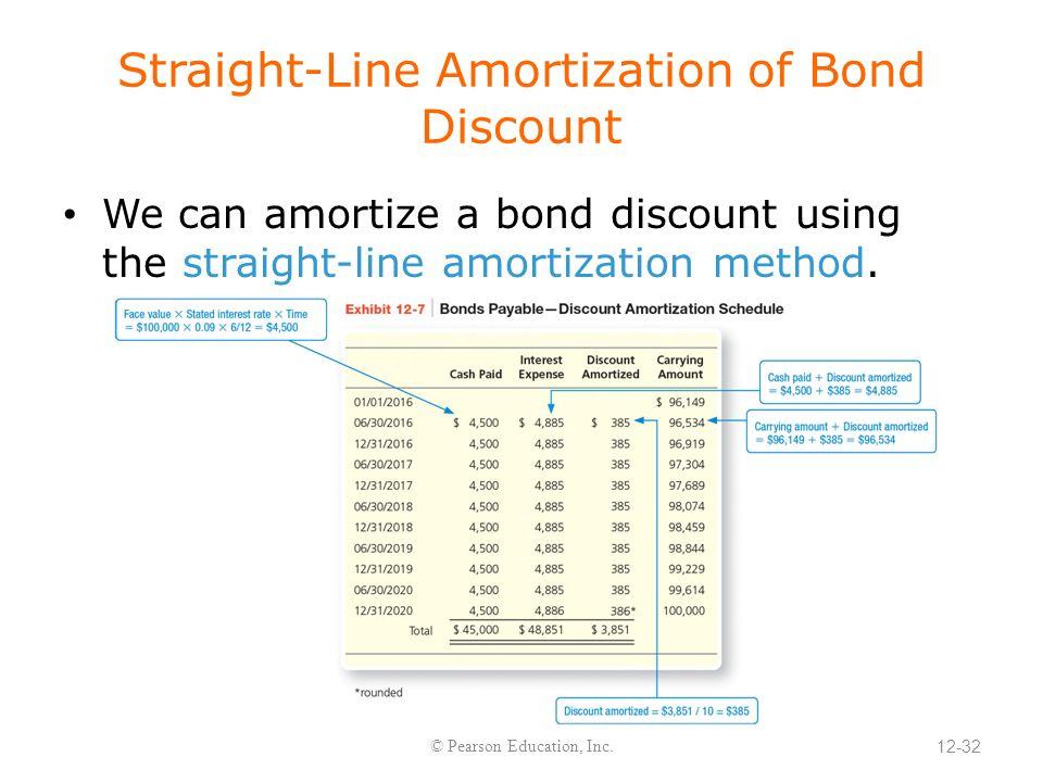amortized bond