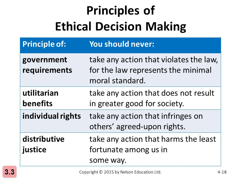 ethical standards require businesses and individuals to use moral principles Ethical principles are general prescriptive norms identifying characteristics of human actions or practices that tend to make them morally right we view the rightness of these principles as prima facie (at first view).
