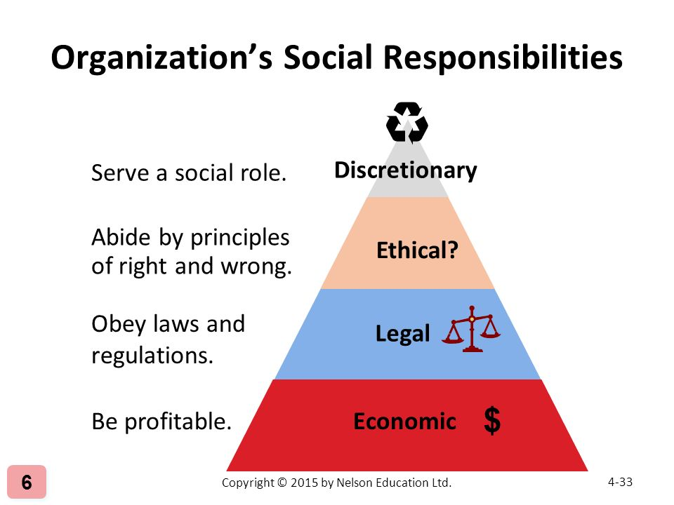 social responsibilities of organizations Learn about managing ethics in the workplace and social responsibility in this  topic  organizations can manage ethics in their workplaces by establishing an.