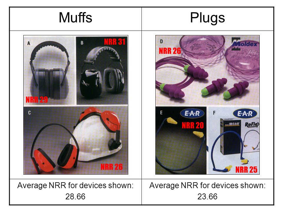 Average NRR for devices shown: