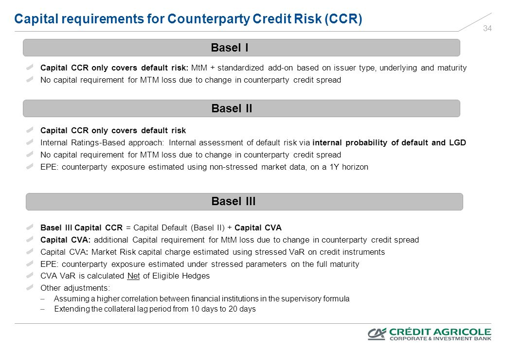 basel iii cva risk capital charge