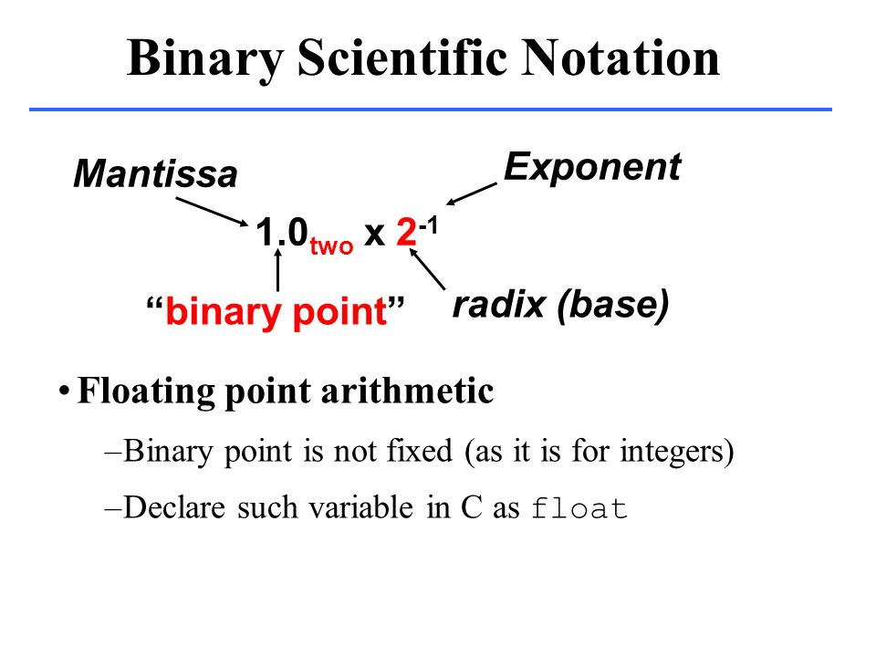 floating point notation binary options
