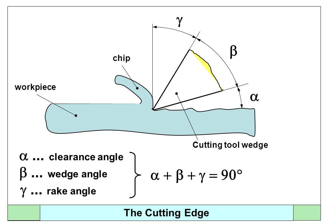 g b a a ... clearance angle b ... wedge angle a + b + g = 90°