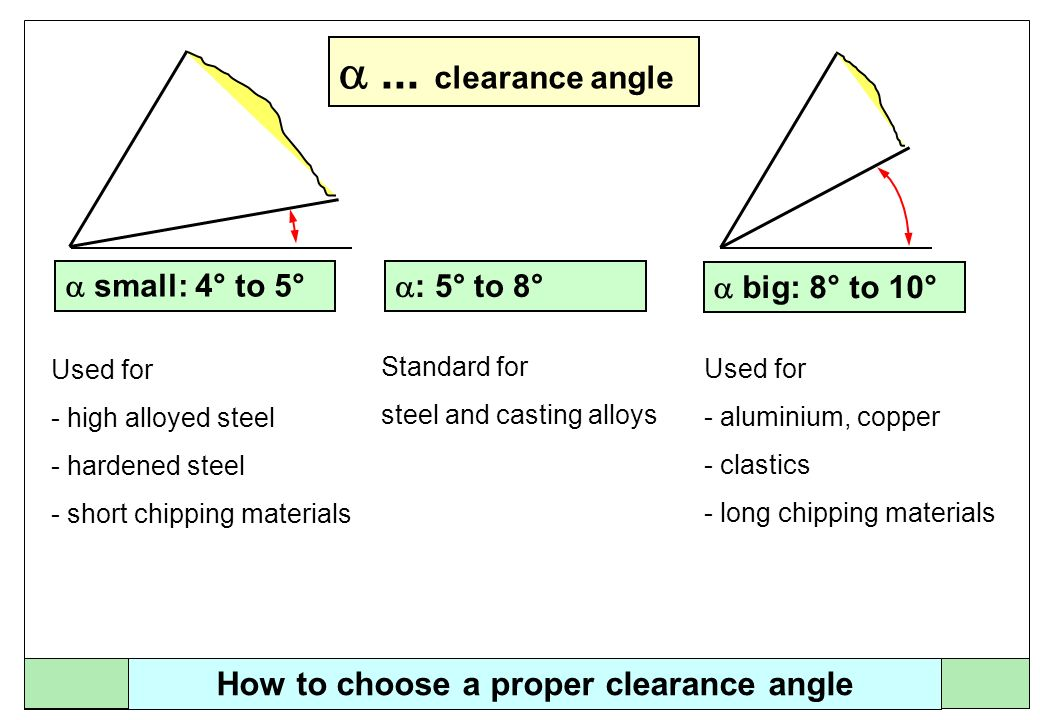 How to choose a proper clearance angle