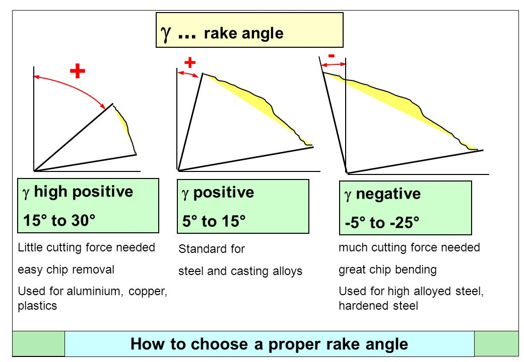 How to choose a proper rake angle