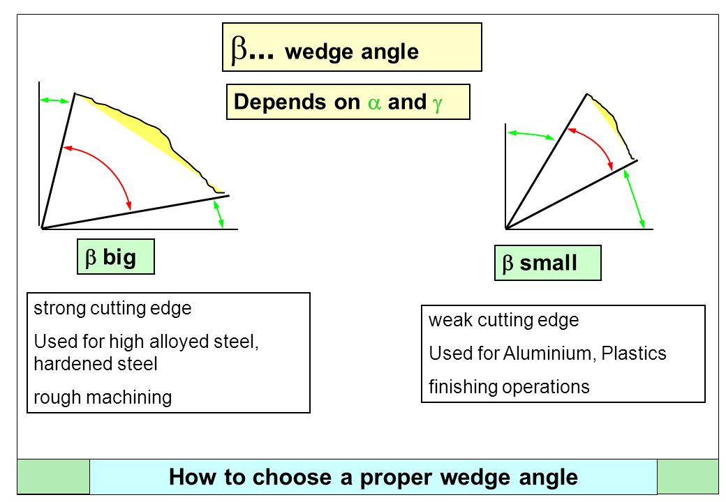 How to choose a proper wedge angle