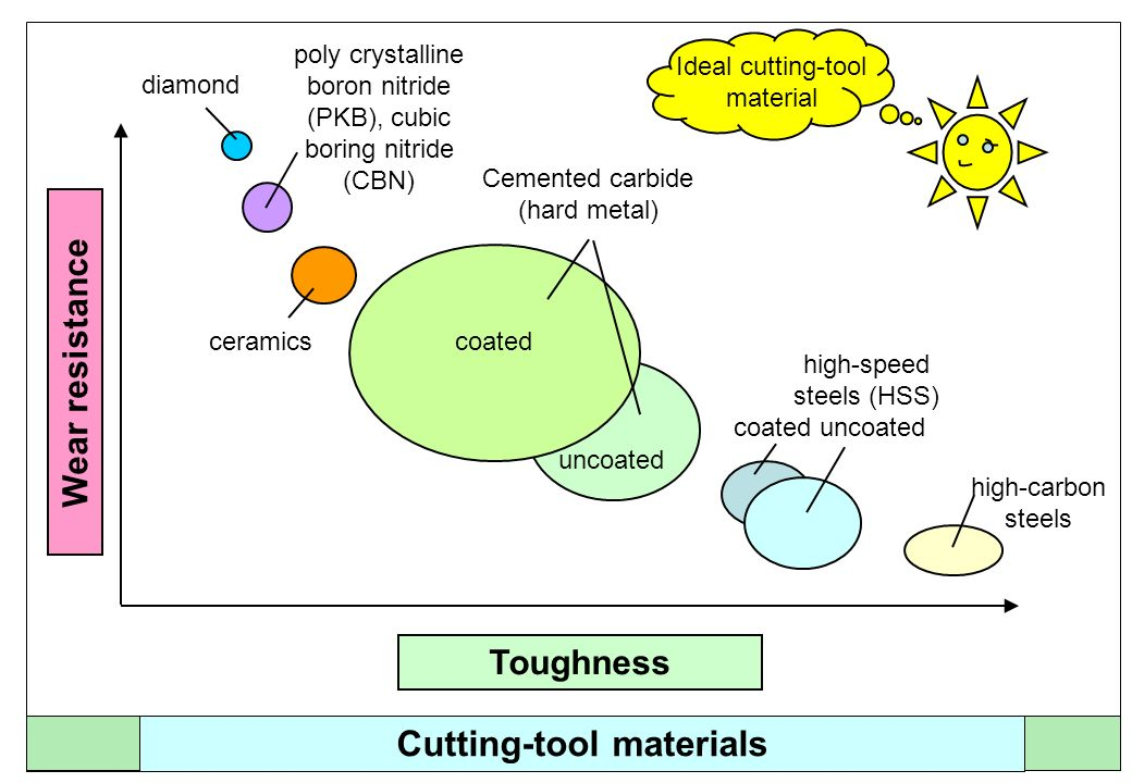 Cutting-tool materials