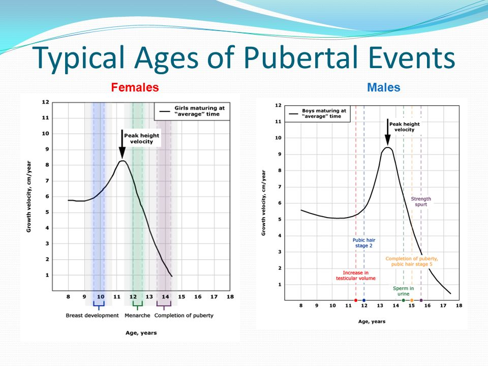 Typical Ages of Pubertal Events