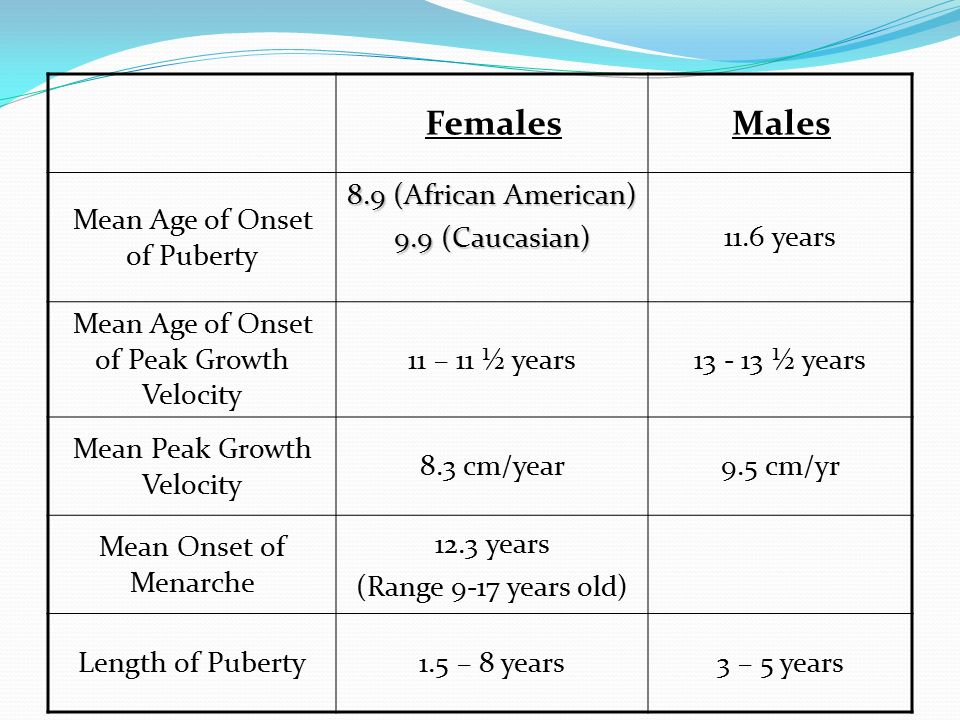 Females Males Mean Age of Onset of Puberty 8.9 (African American)