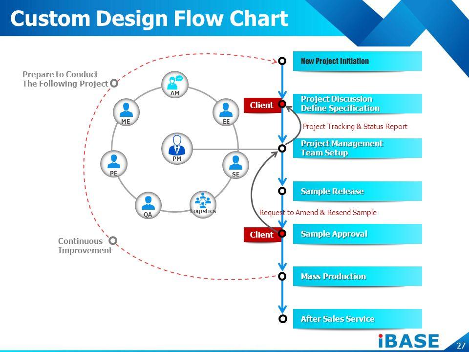Custom Flow Chart Rebellions