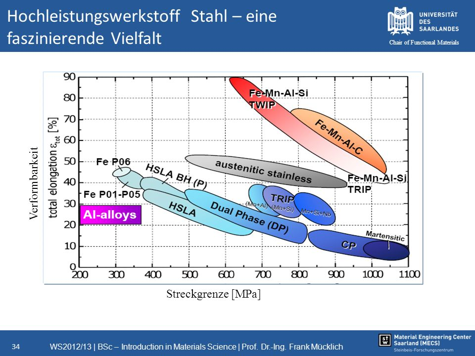 Hochleistungswerkstoff Stahl – eine faszinierende Vielfalt